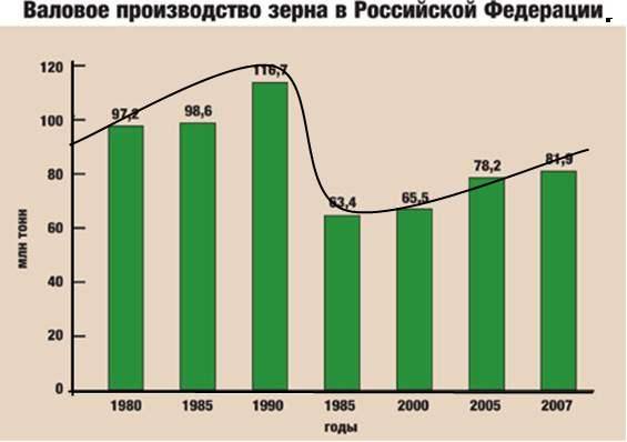 Статистика развития сельского хозяйства
